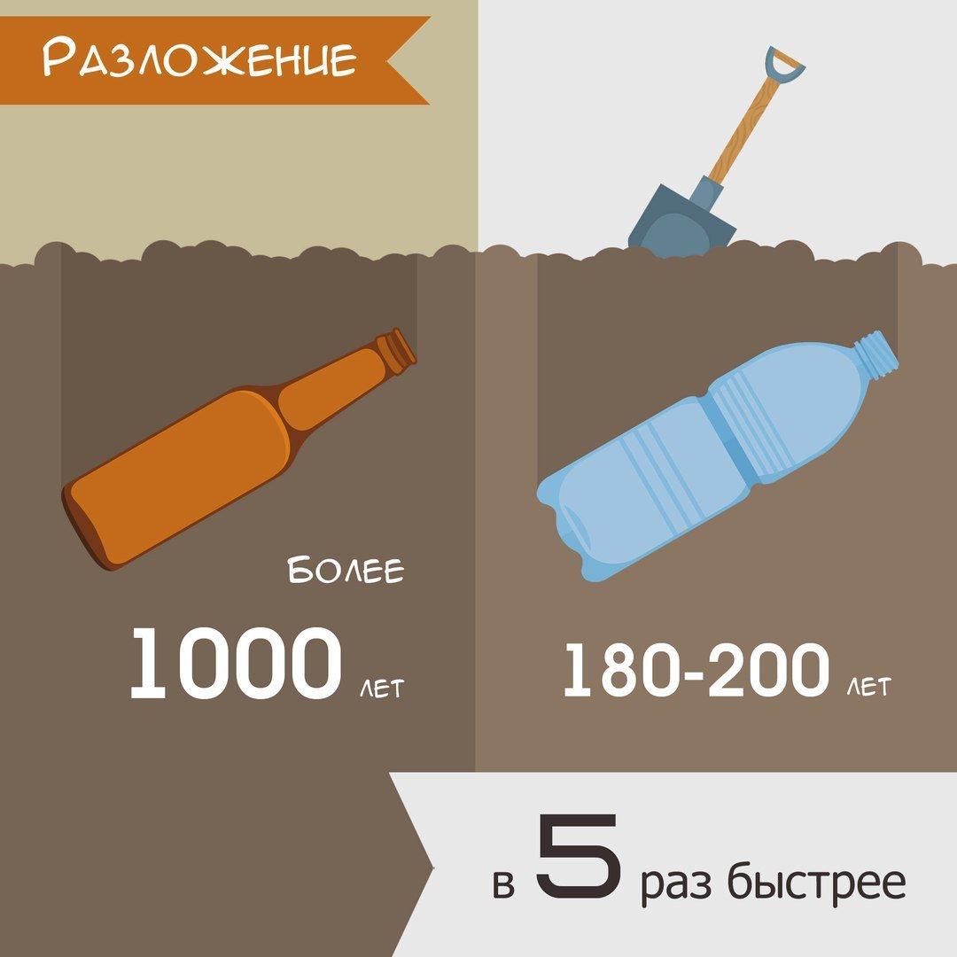 Интересные факты, которые разрушат ваши представления об экологии!