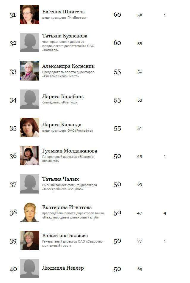 50 самых богатых женщин России, 2015 год (5 скриншотов)