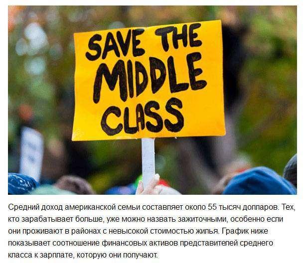 Парадокс финансового положения среднего класса США (6 фото)
