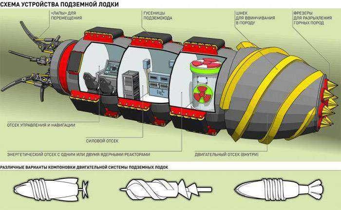 проект подземная лодка
