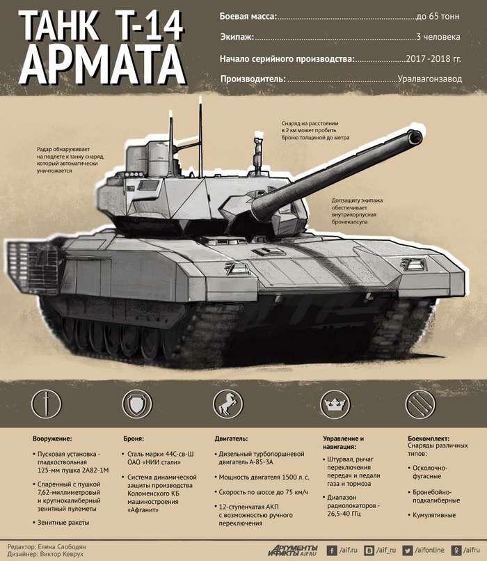 Почему пушка танка Т-14 «Армата» считается лучшей в мире?