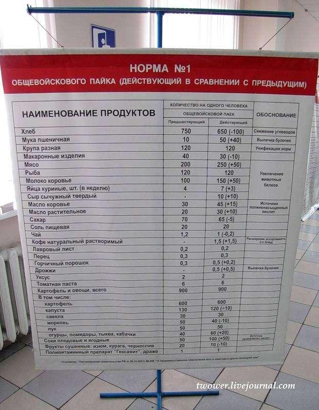 Питание солдат в современной российской армии (27 фото)