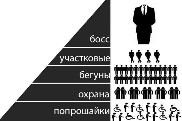 Бизнес по-русски: попрошайки в метро