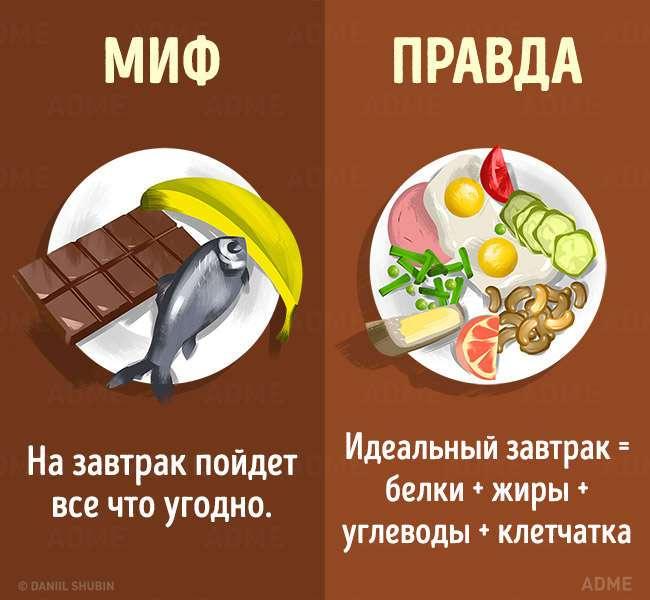 15 мифов о здоровом питании, в которые пора перестать верить