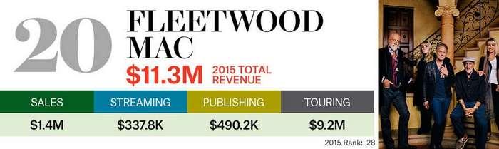 Самые высокооплачиваемые музыканты 2016 года