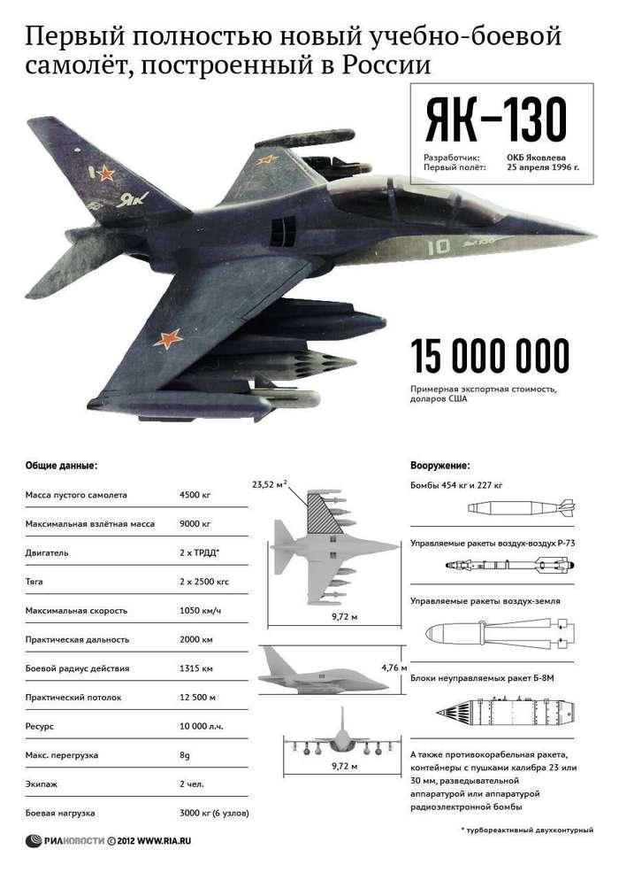 МАЛЕНЬКИЙ РУССКИЙ УЖАС. ЯК-130