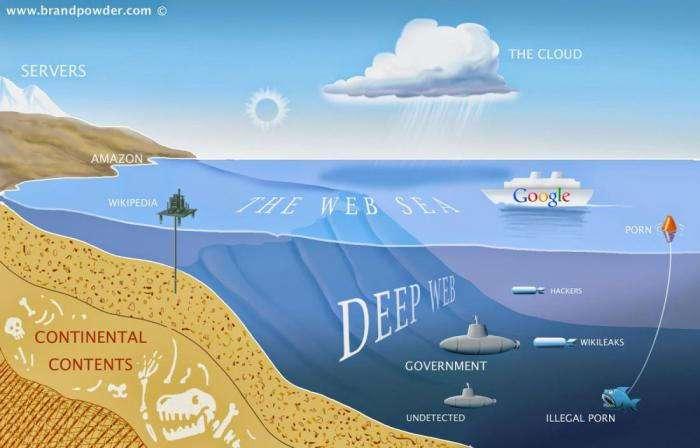 Что такое глубинный веб? Все, что вам нужно знать о невидимой сети