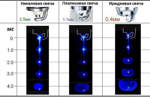 Как правильно выбрать свечи зажигания