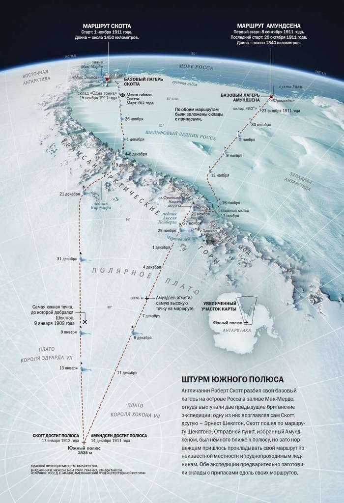 Гонка к Южному полюсу