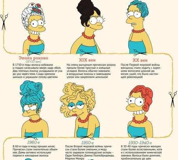 Как менялась мода на женские причёски