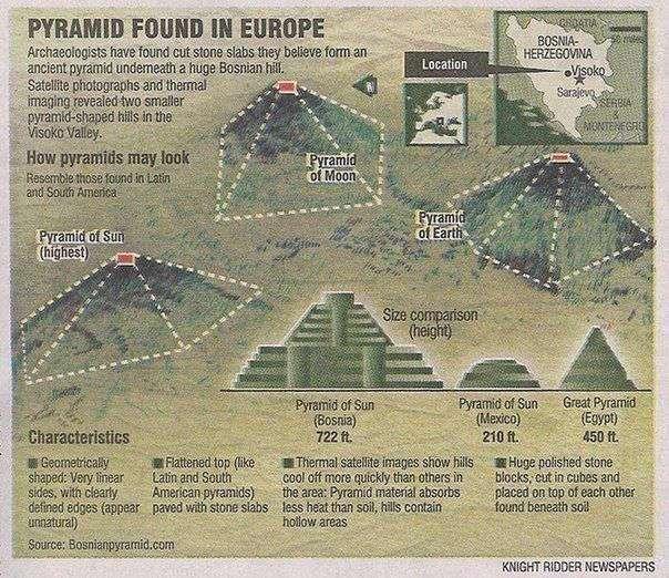 Пирамиды Боснии — генераторы свободной энергии