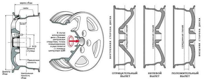 Как выбрать колесные диски