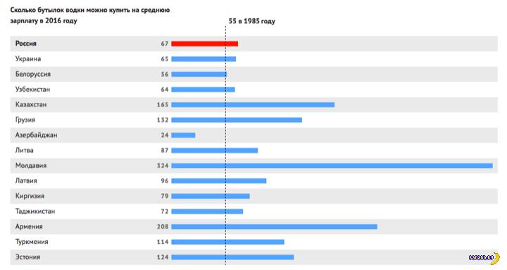 Занимательная статистика: сейчас и в СССР