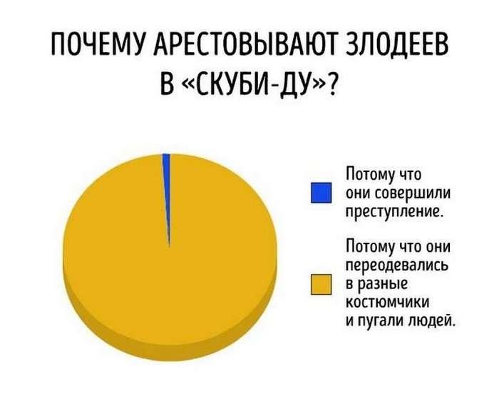 Правдивые диаграммы о насущном