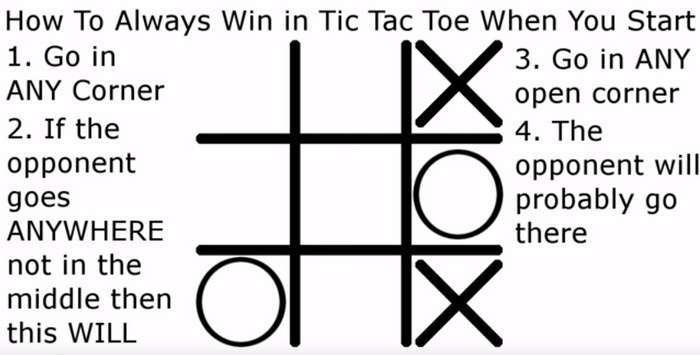 Включаем логику: как всегда выигрывать в крестики-нолики