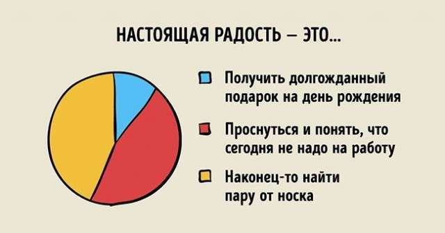 Графики, которые максимально точно описывают нашу жизнь (23 фото)