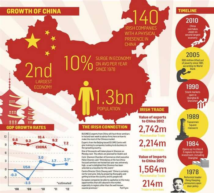 dragon rises chinas growing economy Opinions expressed by forbes contributors  why the economy is not growing as well as it  stock market valuations and into its rises and.