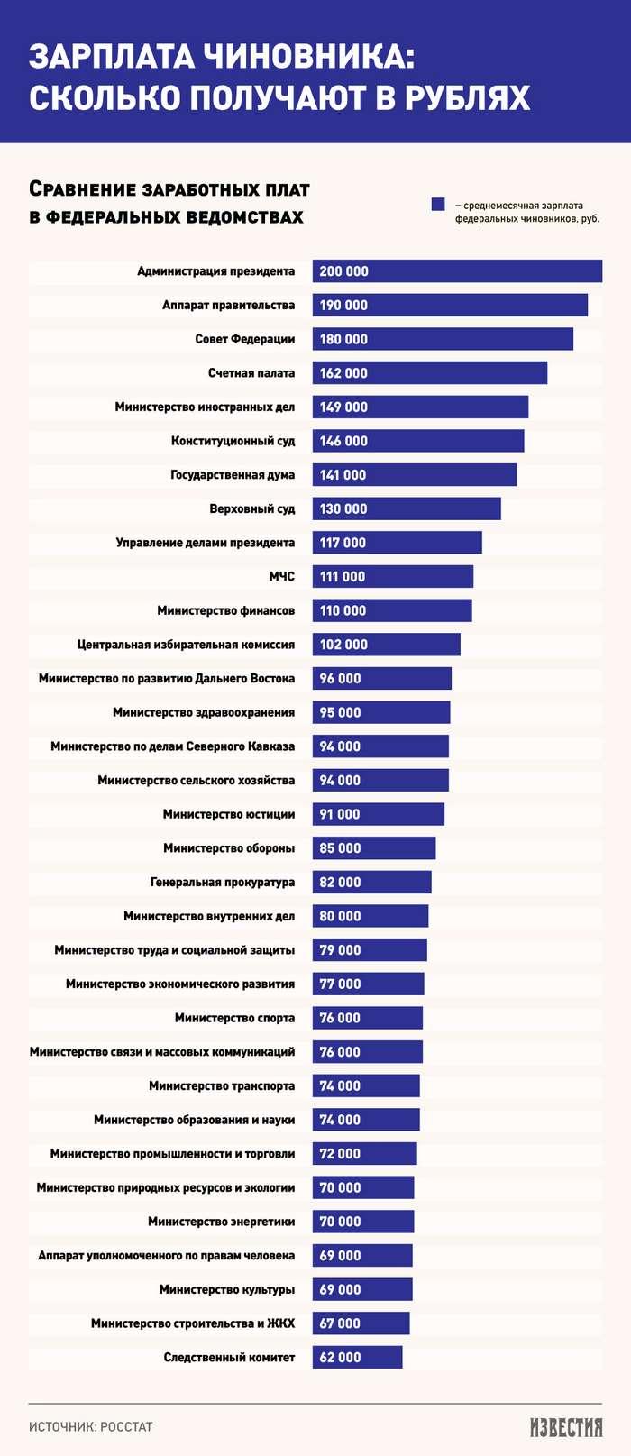 Сколько получают программисты в москве 2018