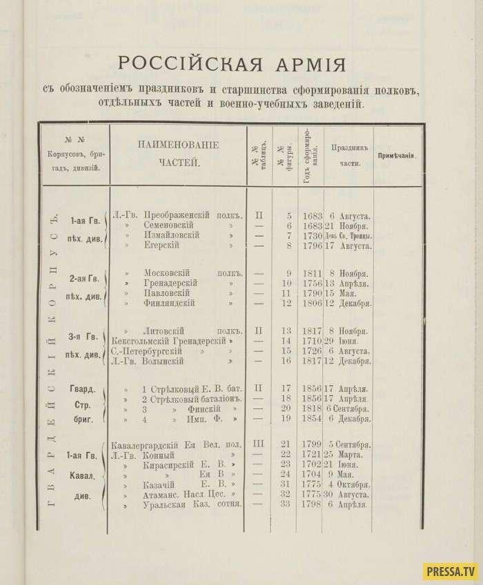 Военнослужащие Российской Империи (25 фото)