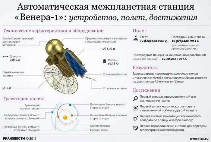 Советские космические достижения, которые вычеркиваются Западом из истории