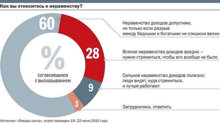 Остались в бедняках: Как россияне относятся к деньгам