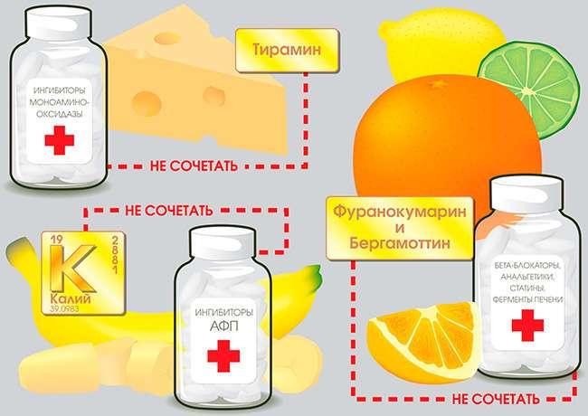 Инфографика: опасные комбинации препаратов
