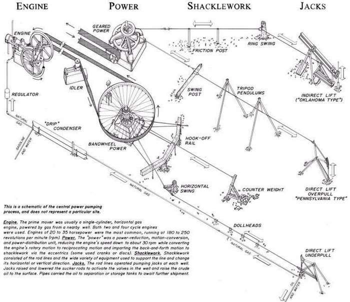 Линии передачи механической энергии