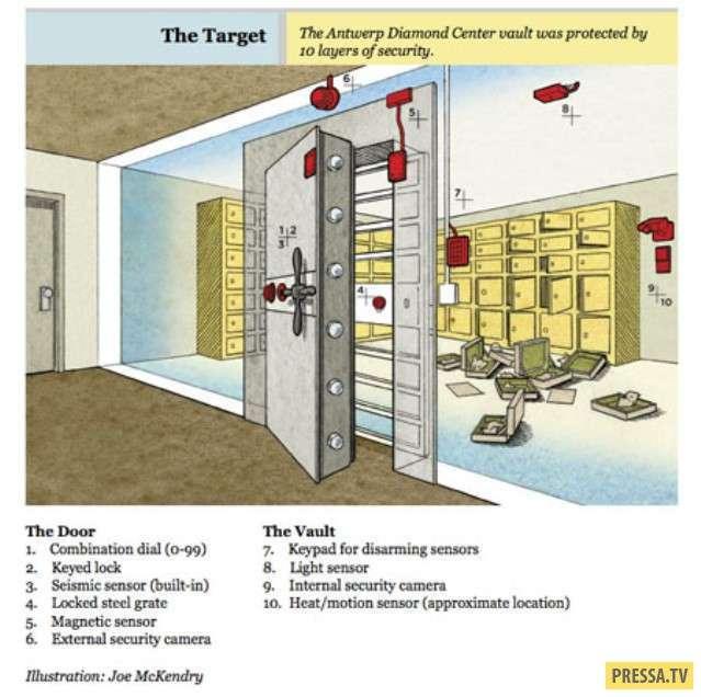 ТОП-10 масштабных и дерзких нераскрытых ограблений и краж (20 фото)