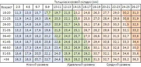 Как измерить процент жира в организме, и какие показатели считаются нормой