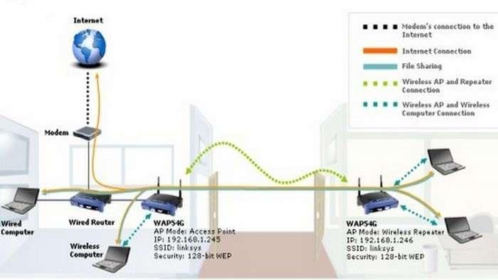 10 способов увеличить скорость домашнего Wi-Fi