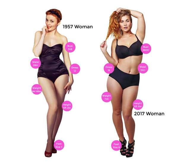 Как поменялось женское тело с 1957 года