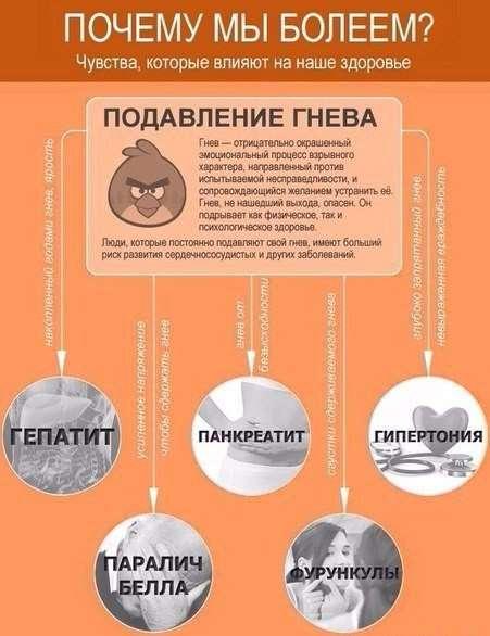 Психосоматика или чувства, которые влияют на наше здоровье.