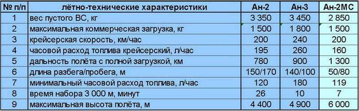 Ан-2 уходит на покой: советский -кукурузник- заменят новым ТВС-2МС