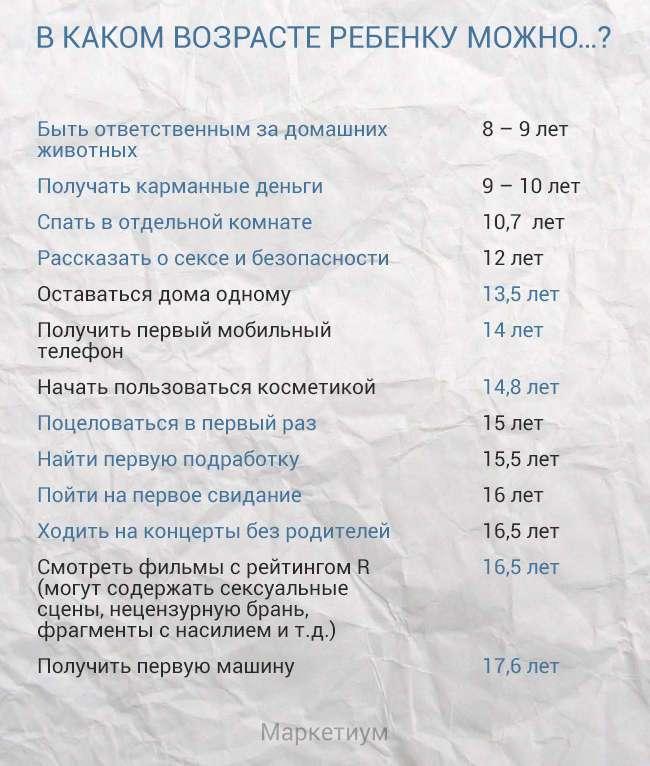 В каком возрасте ребенок готов к разным видам деятельности. Полезная таблица для родителей!