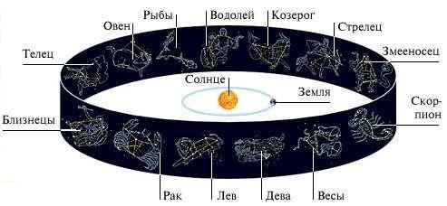 Мало кто знает, но существует 13-й знак Зодиака