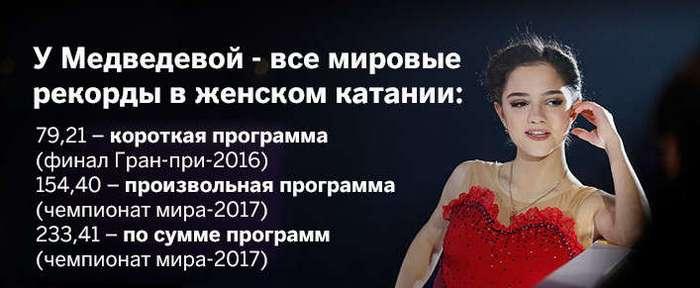Фигуристка Евгения Медведева защитила звание чемпионки мира с двумя рекордами