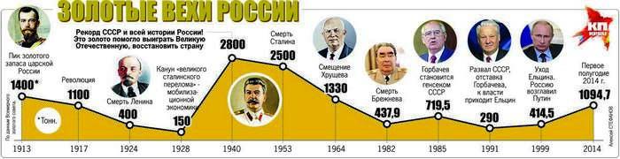 Золото Сталина
