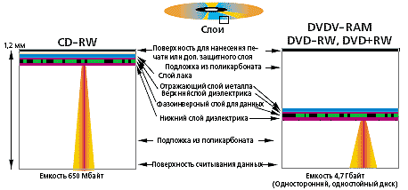 Российский -вечный диск- поступит в продажу к 2021 году