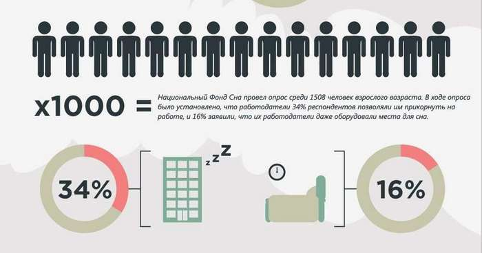 Интересные и полезные факты о дневном сне.