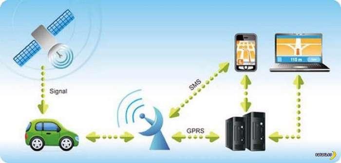 Вред от GPS-трекера для машины
