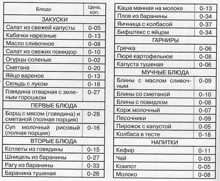 Максим-разоблачитель об ужасе советских столовых (10 фото)