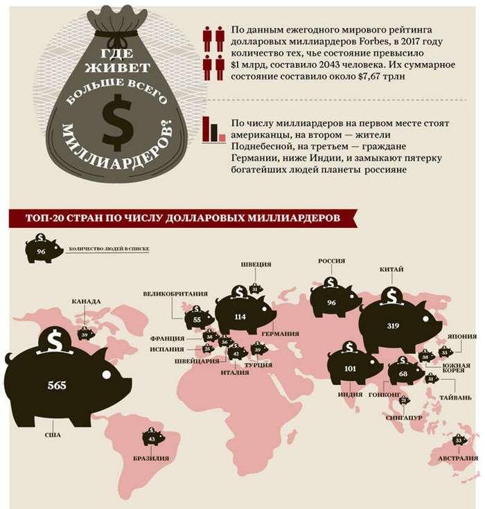 Где живет больше всего миллиардеров? Инфографика (2 фото)