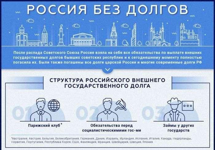 Россия избавилась от заемного наследия СССР (4 фото)