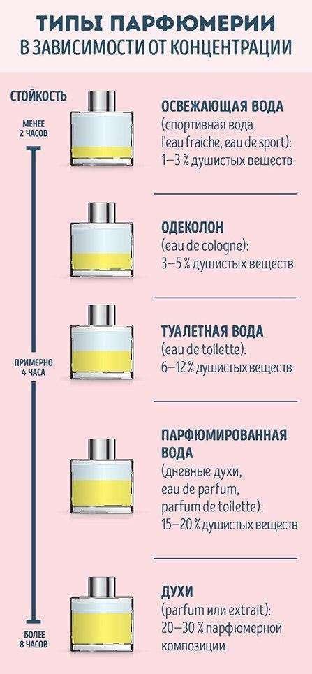 Памятка по духам и парфюмерии (8 фото)