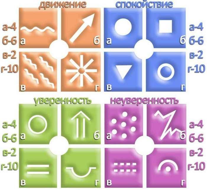 Психогеометрический тест. Насколько вы уверены в себе на данный момент?