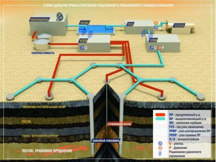 Как добывают Уран-13 фото-