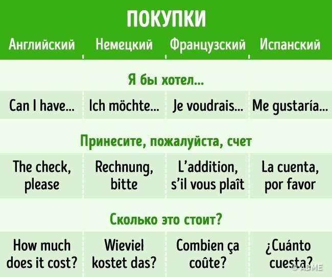 20самых нужных фраз напяти популярных языках