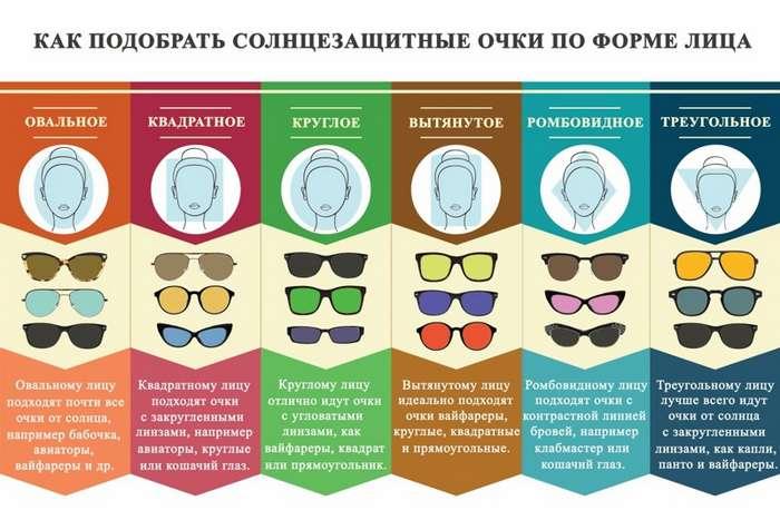 Как подобрать солнцезащитные очки по форме лица-1 фото-