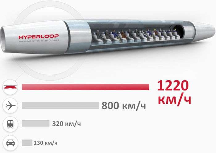 Компания Илона Маска построила первый вакуумный высокоскоростной поезд