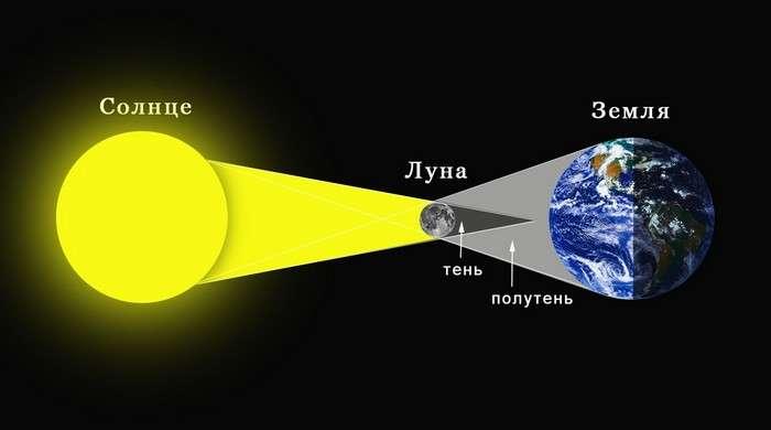 10 любопытных фактов о солнечном затмении, которые будут интересны не только любителям астрономии